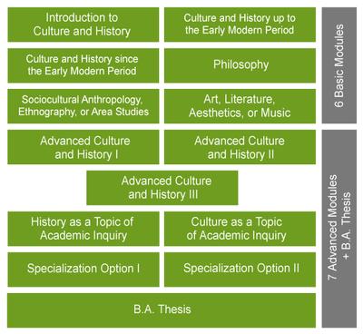 Grafik Culture & History