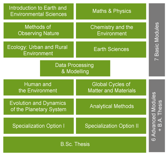 Grafik Earth & Environmental Sciences