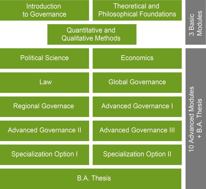 Grafik Governance